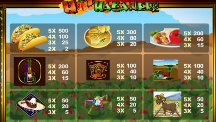 Игровой автомат Hot Habanero — играй онлайн на реальные деньги